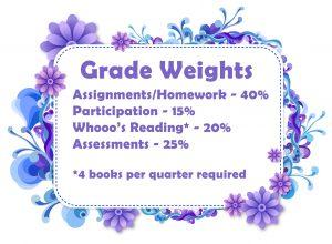 Grade Weights
